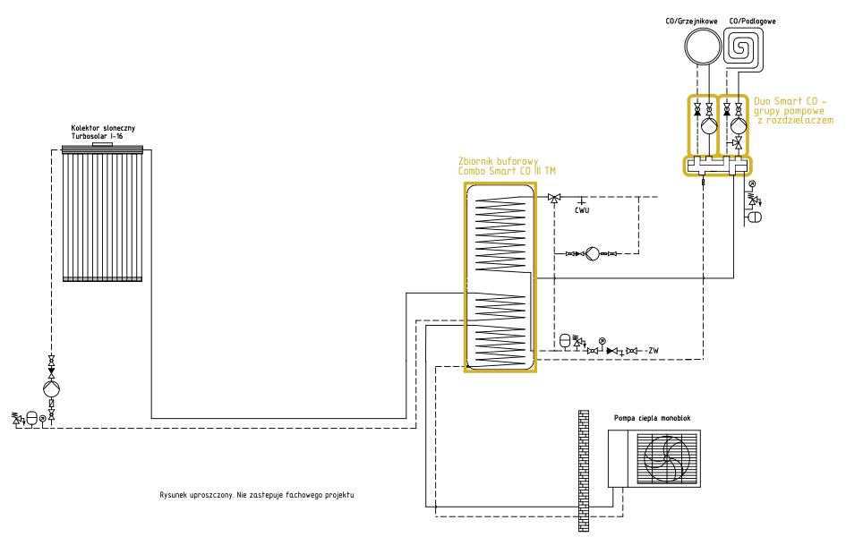 Układ grzewczy Smart CO: pompa monoblok + kolektor słoneczny