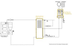 System ogrzewania Smart CO: kocioł na paliwo stałe UZ