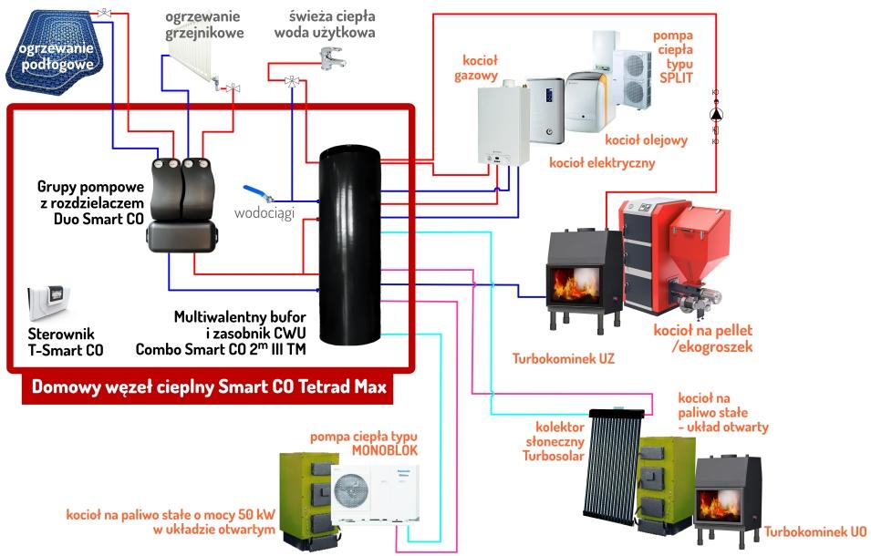 pompa monoblok + solar