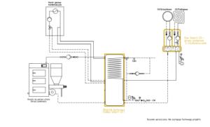 System ogrzewania Smart CO: kocioł gazowy + kocioł na paliwo stałe UZ
