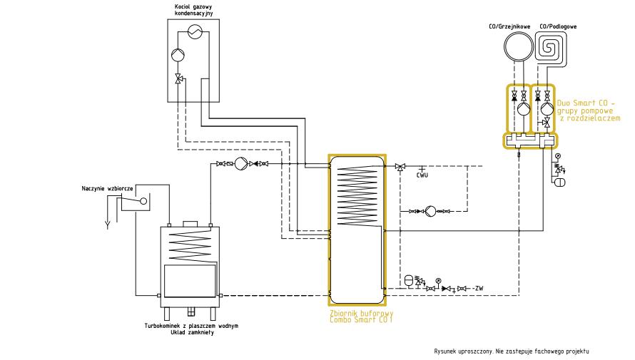 System ogrzewania Smart CO: kominek UZ + kocioł gazowy