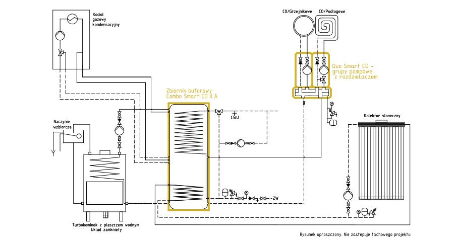 System ogrzewania Smart CO: Turbokominek + kolektor słoneczny Turbosolar + kondensacyjny gazowy + bank ciepła Combo Smart CO + duo Smart CO