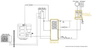 System ogrzewania Smart CO: pompa ciepła split + kocioł na paliwo stałe UZ