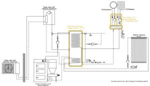 System ogrzewania Smart CO: pompa ciepła split + kolektor słoneczny + kocioł na paliwo stałe UZ