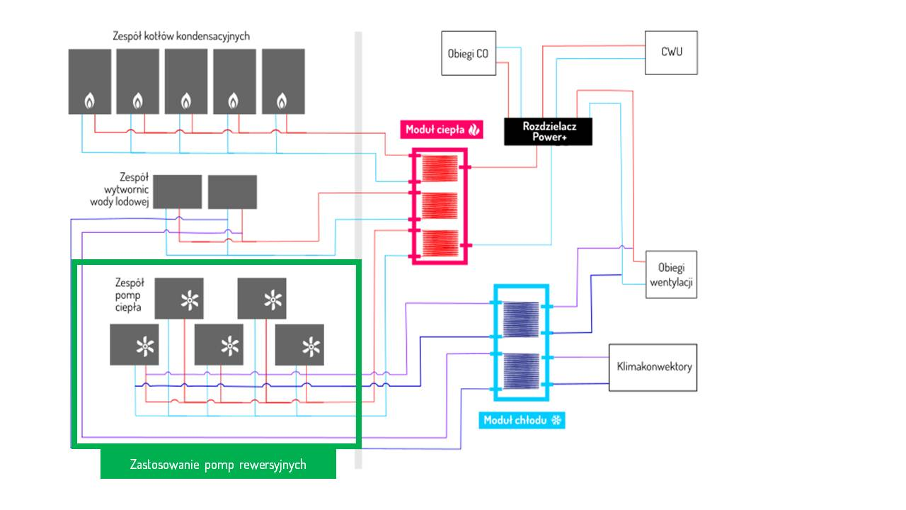 System z zastosowaniem pomp rewersyjnych