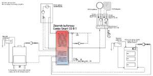 Combo Smart CO III T jako zasobnik kominka i kotła o mocy do 25 kW (opcja z gazem)