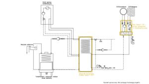 Ogrzewanie kominkowe: Kominek UZ + kocioł gazowy