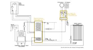 Ogrzewanie kominkowe: Kominek UZ + kocioł gazowy + kolektor słoneczny