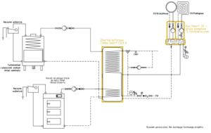 Ogrzewanie kominkowe: Kominek UZ + kocioł na paliwo stałe UO