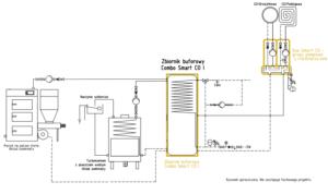 Ogrzewanie kominkowe: Kominek UZ + kocioł na paliwo stałe UZ