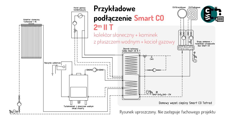 Schemat instalacji: zasobnik do kotła