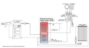Ogrzewanie solarem i kotłem węglowym / na ekogroszek / na drewno