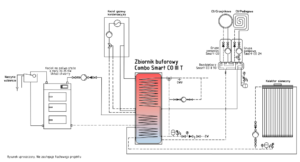 Smart CO III T jako zasobnik do kotła węglowego/na ekogroszek/na drewno i solarów (z opcją przyłącza gazowego)