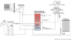 Smart CO III T jako zasobnik do kotła węglowego/na ekogroszek/na drewno i solarów (z opcją pompy ciepła)