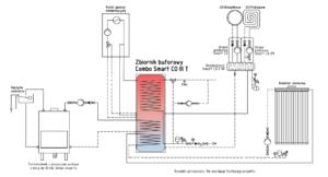 Combo Smart CO jako zasobnik do kominka i solarów z opcją pompy split