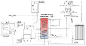 Combo Smart CO jako zasobnik do kominka i solarów (opcja z kotła stałopalnego i gazowego)