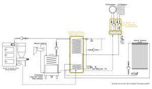 Węzeł Smart CO: kominek UZ + kocioł na paliwo stałe UZ + solar