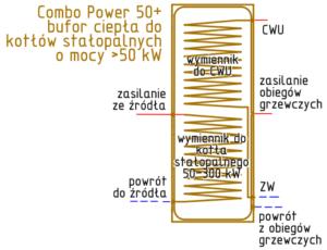 bufor-ciepła-Combo-Power-50plus