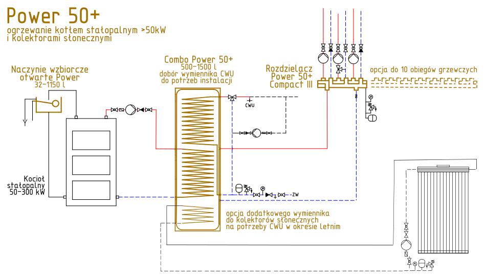 Schemat 5. Ogrzewanie na paliwo stałe - kocioł + solar