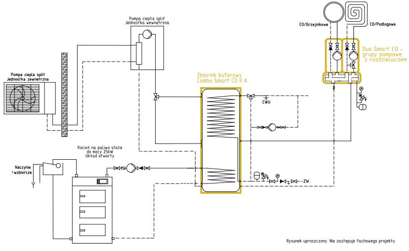 System ogrzewania Smart CO: kocioł na paliwo stałe UO + pompa ciepła split