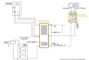 System ogrzewania Smart CO: przyłącze gazowe + kocioł na paliwo stałe UO