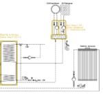 System ogrzewania Smart CO: przyłącze gazowe + kolektor słoneczny