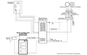 Instalacja: kocioł na paliwo stałe UO + gaz + bufor ciepła