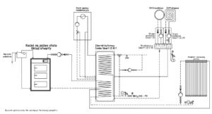 Instalacja: kocioł stałopalny UO + kocioł gazowy + kolektor słoneczny + bufor ciepła
