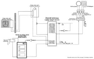 Instalacja: kocioł na paliwo stałe UO + pompa ciepła split + bufor ciepła
