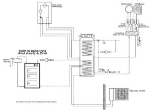Instalacja: kocioł gazowy + pompa ciepła monoblok + kocioł na paliwo stałe UO + bufor ciepła