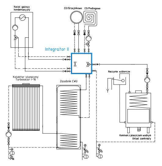 Ogrzewanie hybrydowe: Integrator II + kominek + kocioł gazowy + kolektor słoneczny