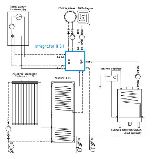 Ogrzewanie hybrydowe: Integrator II SH + kominek + kocioł gazowy + kolektor słoneczny
