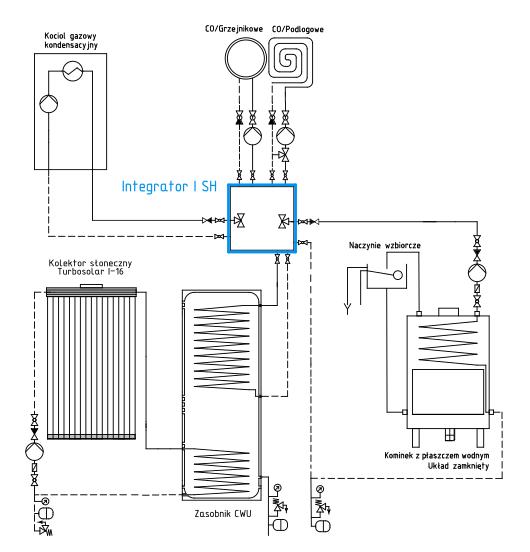 Ogrzewanie hybrydowe: Integrator I SH + kominek + kocioł gazowy + kolektor słoneczny
