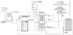 Instalacja: kominek UZ + kolektor słoneczny + kocioł gazowy + kocioł stałopalny UO + bufor ciepła