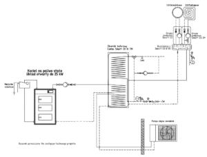 Instalacja: pompa ciepła monoblok + kocioł stałopalny UO + bufor ciepła