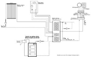 Instalacja: kolektor słoneczny + kocioł gazowy + kocioł na paliwo stałe UO + bufor ciepła