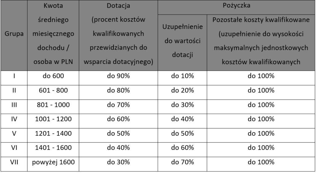 tabela1 - program czyste powietrze